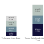 Over 7.5 Billion of Green Auto ABS Issued to Date v2