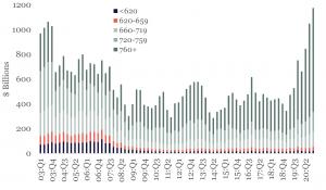 4Q 2020 Origination Volume Surpassed 2003 High V2