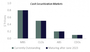 Cash Securitizaton Markets