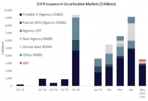 SOFR Issuance in Securitization Markets